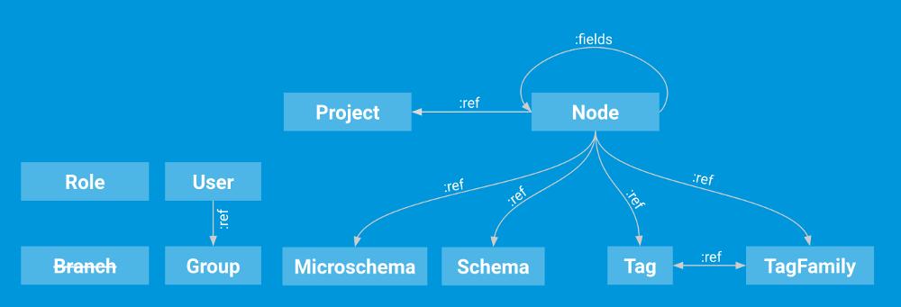 How does Gentics Mesh integrate Elasticsearch?